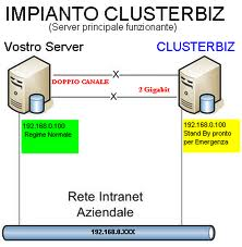 Cluster Economico Clusterbiz